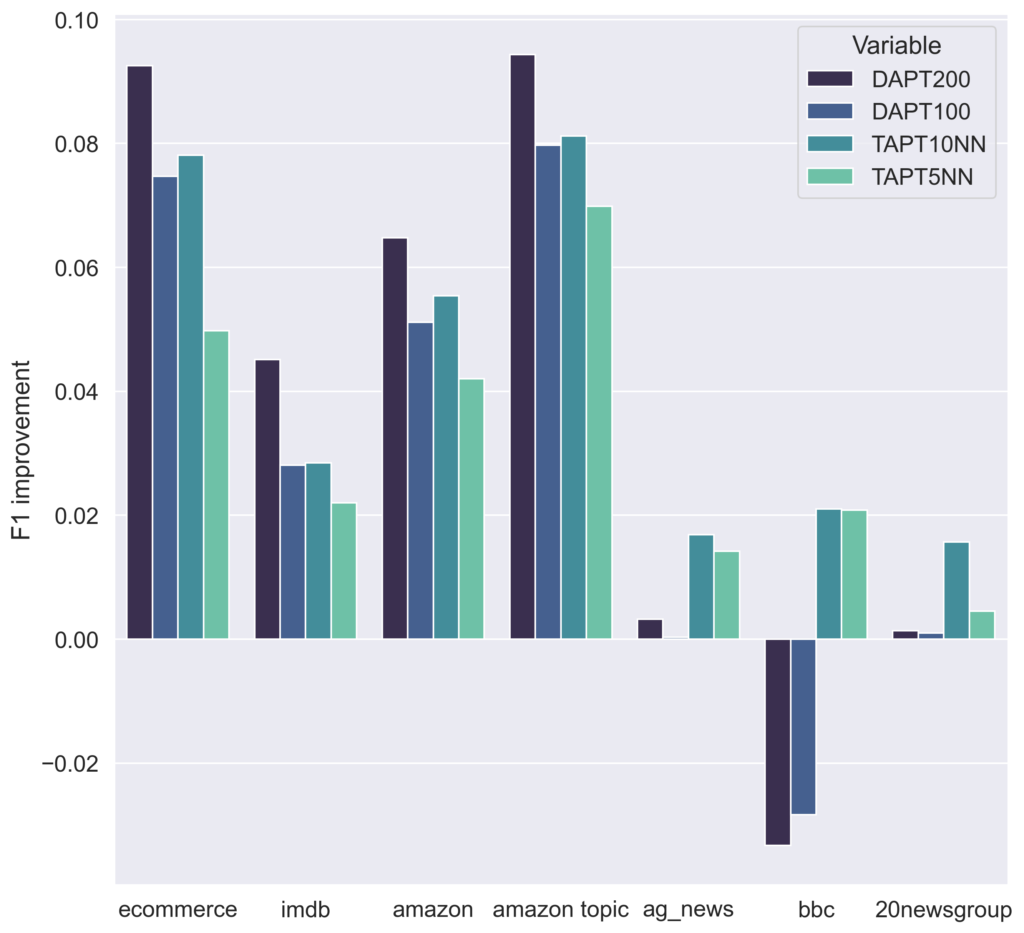results summary of Comparison of domain-adaptive pretraining and task-adaptive pretraining