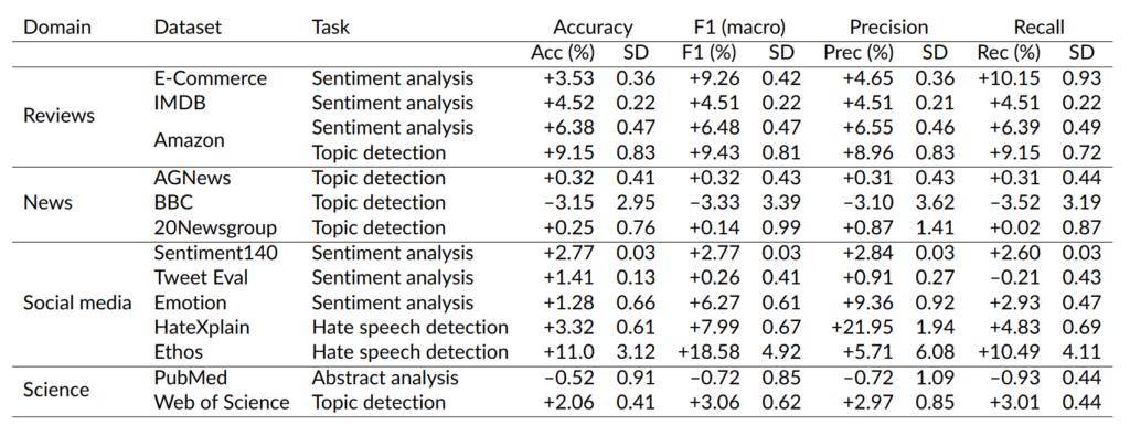BERT domain-adaptive pretraining results