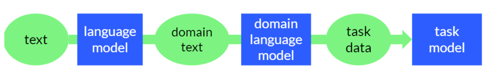 BERT adaptive pretraining diagram