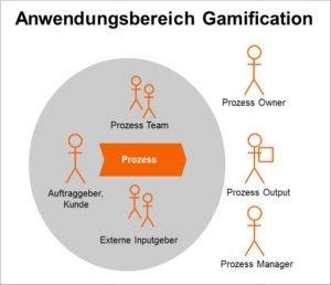 Anwendungsbereich Gamification