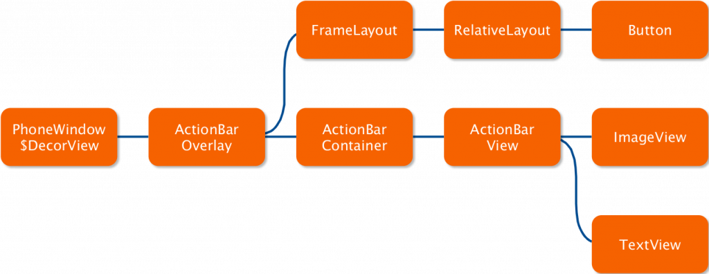 The view hierarchy of our simple demo app is actually quite complex.