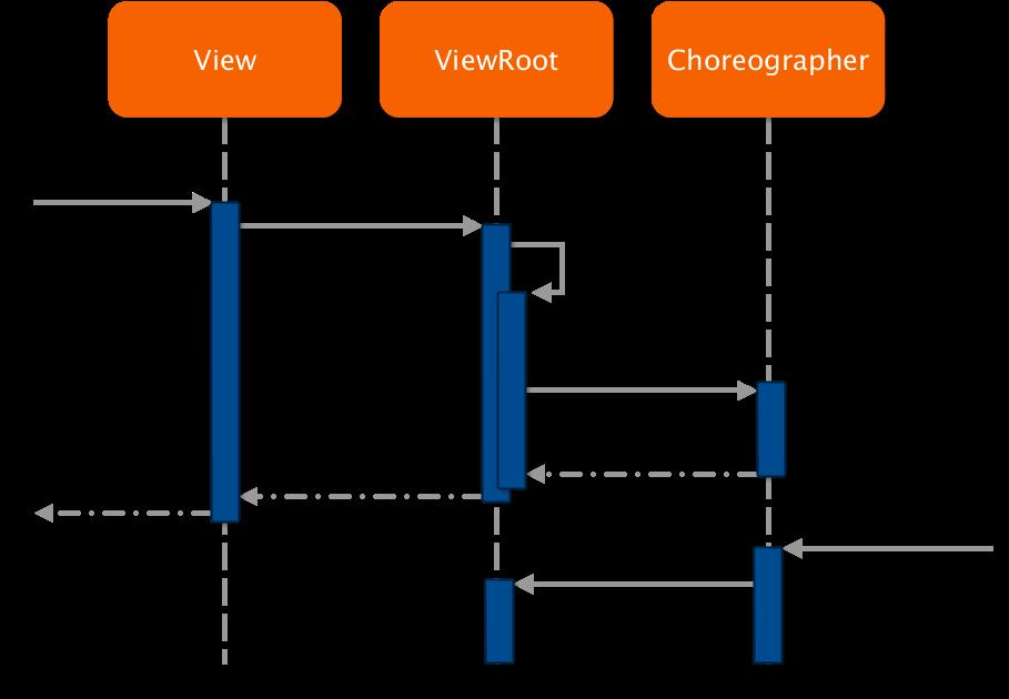 ViewRoot: InvalidateChildInParent(…)