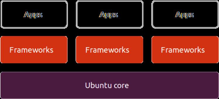 Sauce: https://assets.ubuntu.com/sites/ubuntu/latest/u/img/cloud/tools/snappy/how-it-works.png