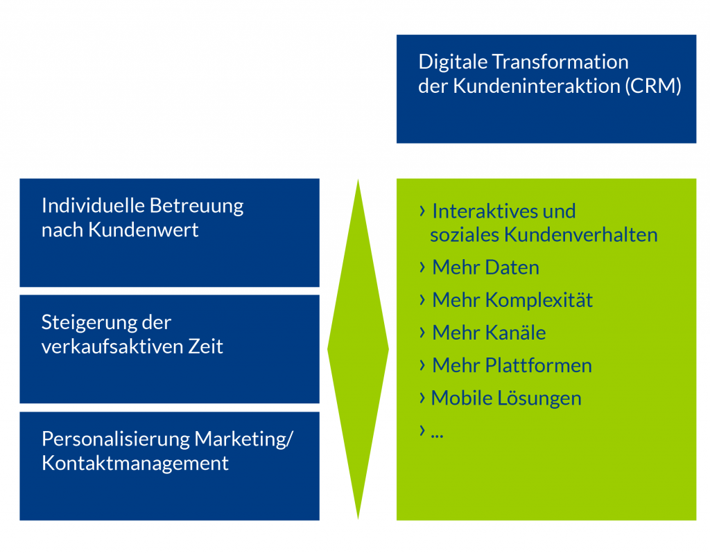 Digitale Transformation der Kundeninteraktion