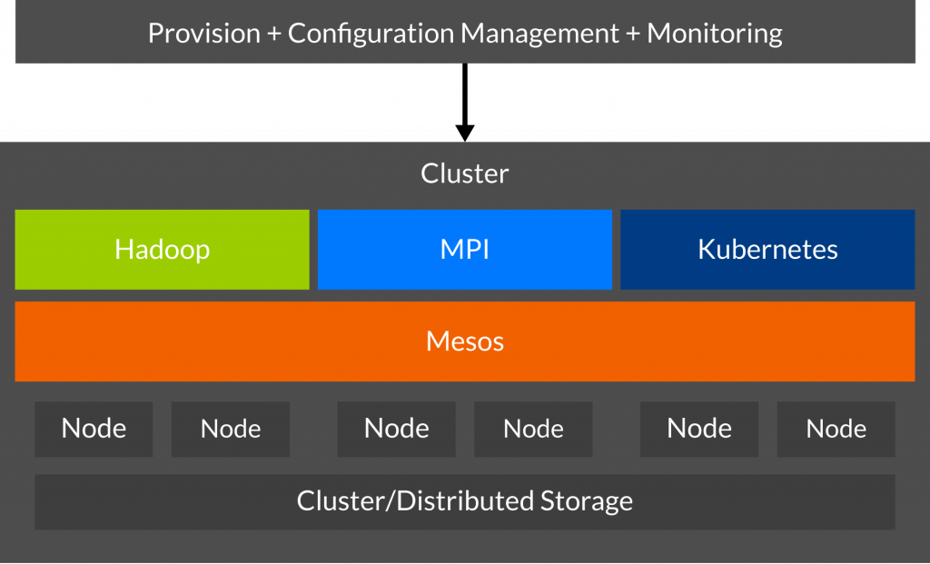 A cluster with Mesos as scheduler