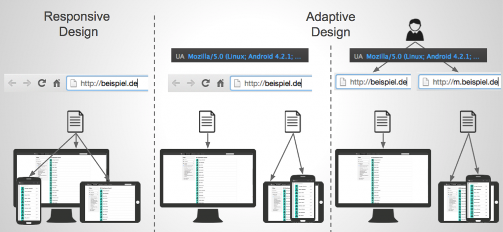 Difference between responsive and adaptive Design