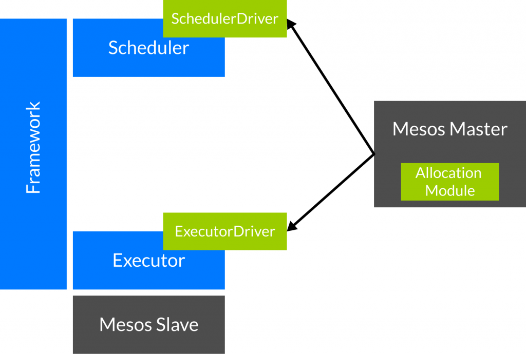 Mesos framework architecture