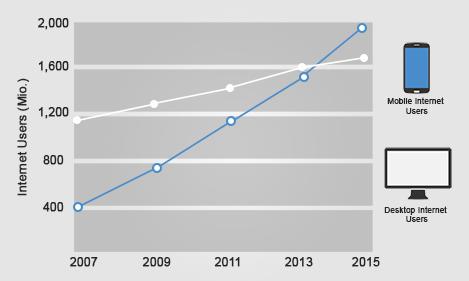 Internet usage: mobile vs desktop