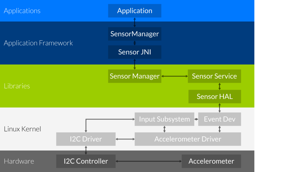 A schematic explanation of the Android Sensor Sub System