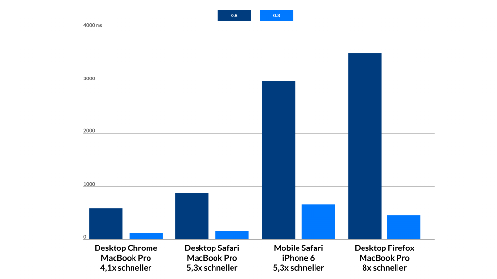 Start-up-Performance im Vergleich