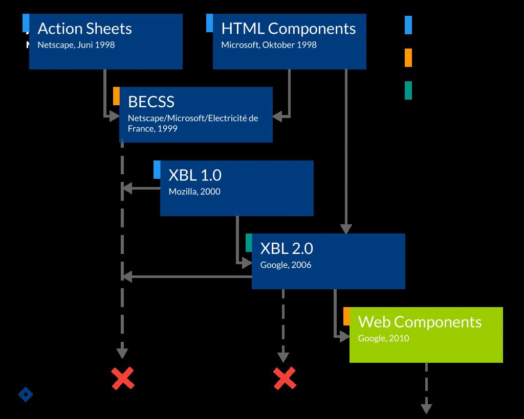 Timeline Web Components