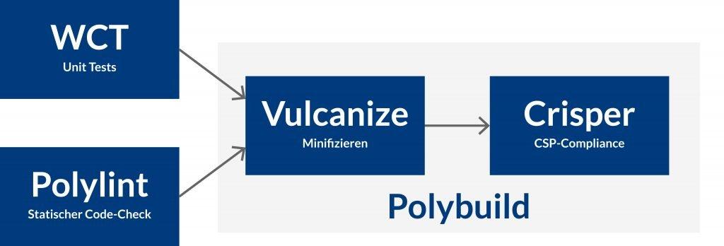 Polymer Build Chain