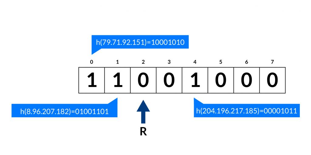 Beispiel für Probabilistic Counting