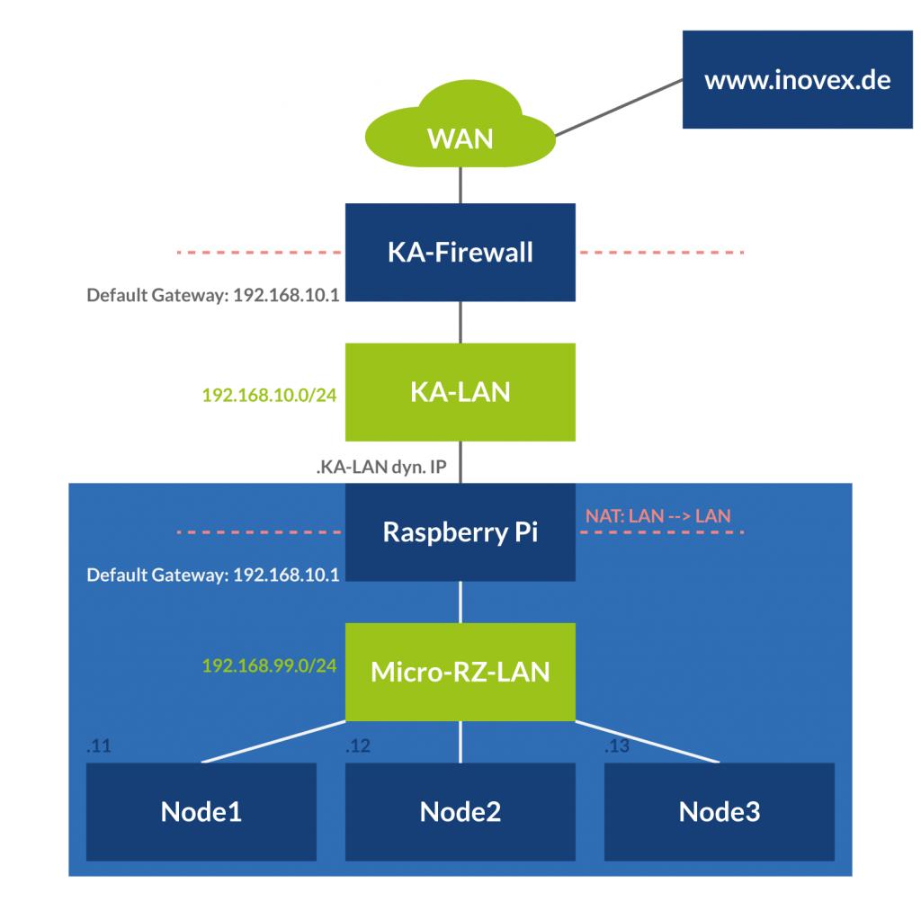 Netzwerkinfrstruktur des Micro RZ
