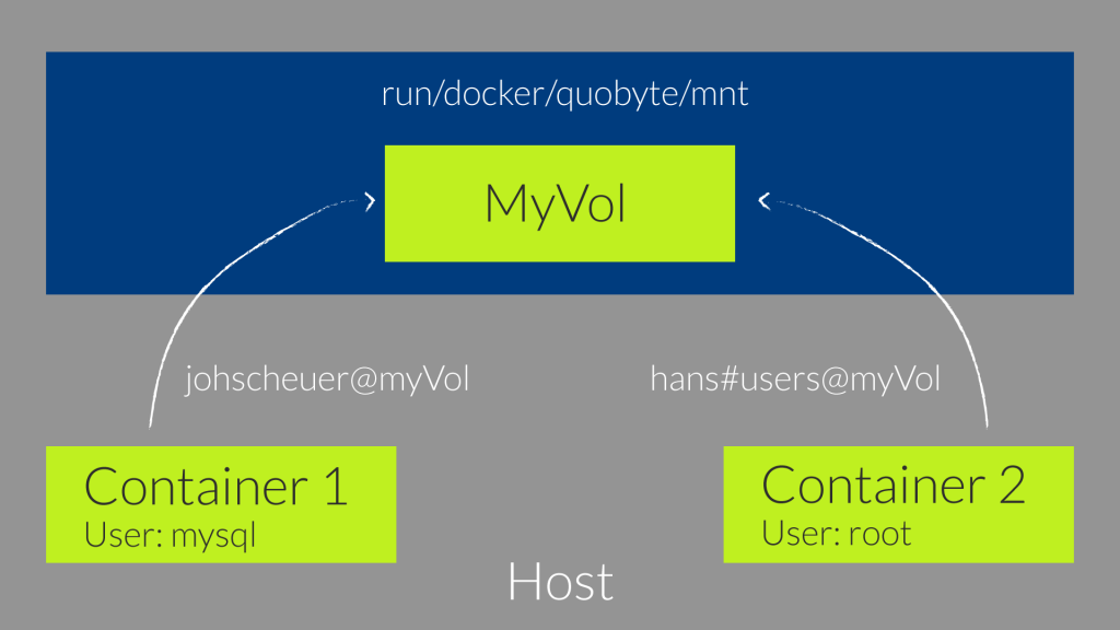 Fixed user mount with Quobyte and Docker