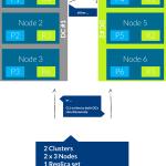 Data Center Scenario 5