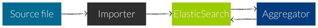drastic-elastic-importer-aggregator