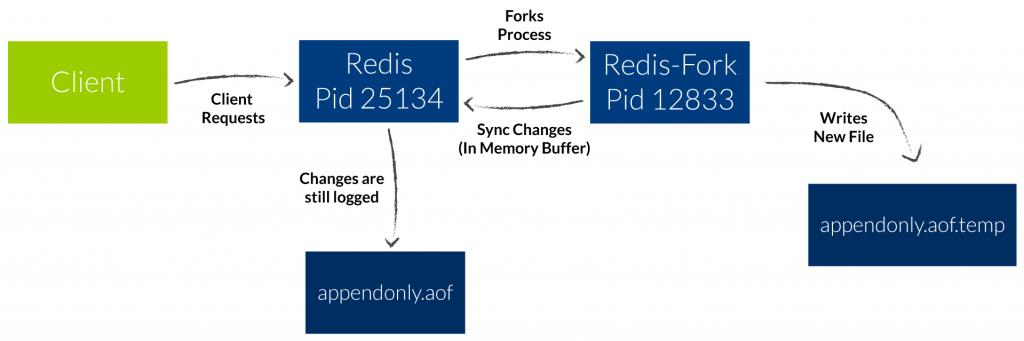 Redis AOF logfile rewrite