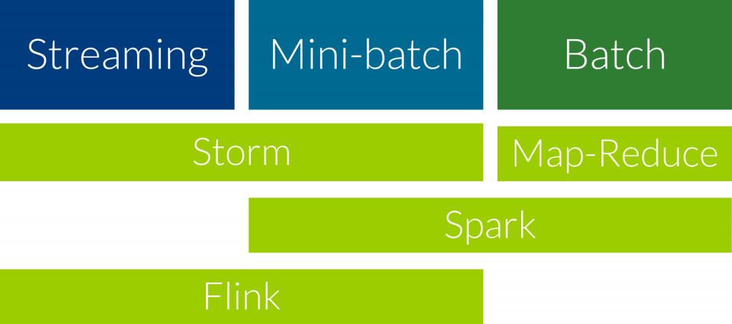 Storm vs. Map Reduce vs. Flink vs. Spark