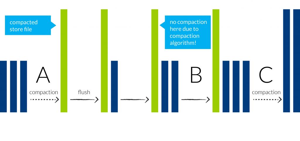 HBase compaction diagram