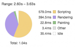 Another pie chart of loading times
