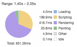 A third pie chart with loading times