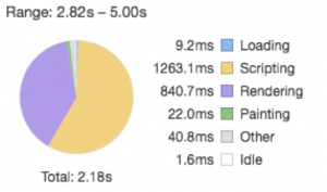 A sixth pie chart with loading times