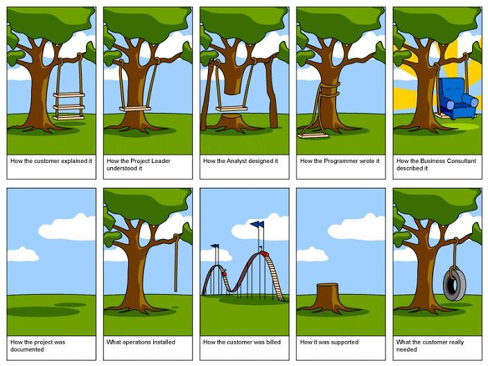 Der Project Management Cartoon