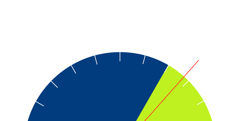 A gauge going full speed