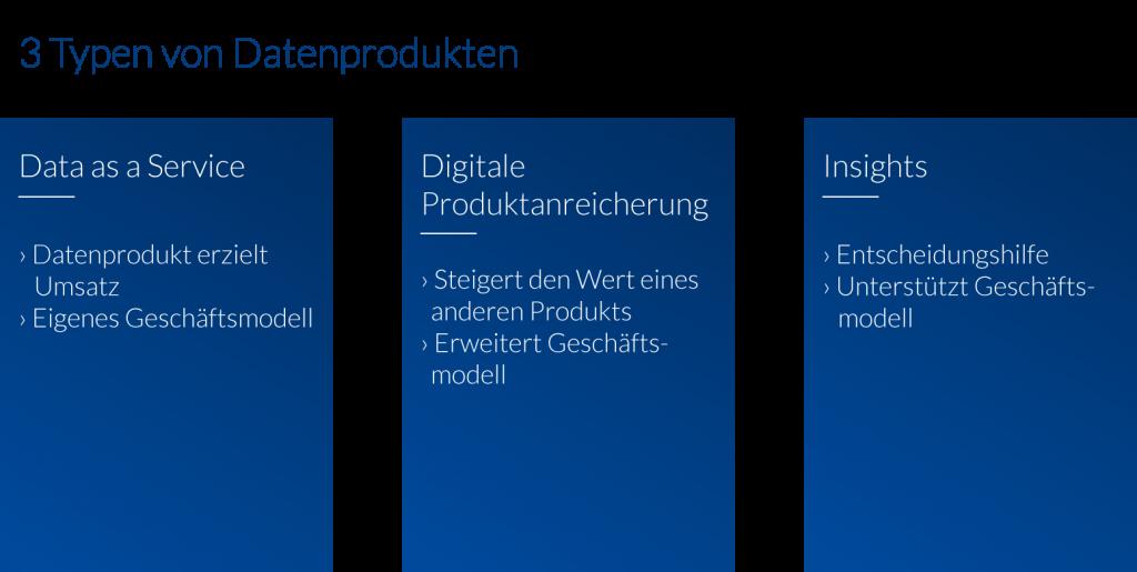 Datenprodukte: 3 Typen
