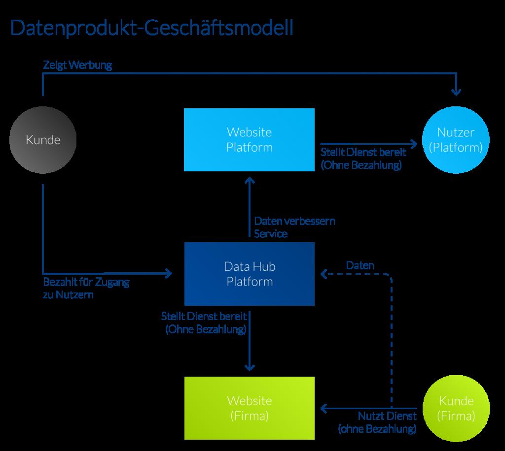 Geschäftsmodelle von Datenprodukten