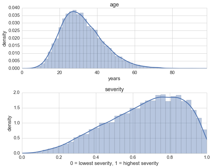 Age & severity plots