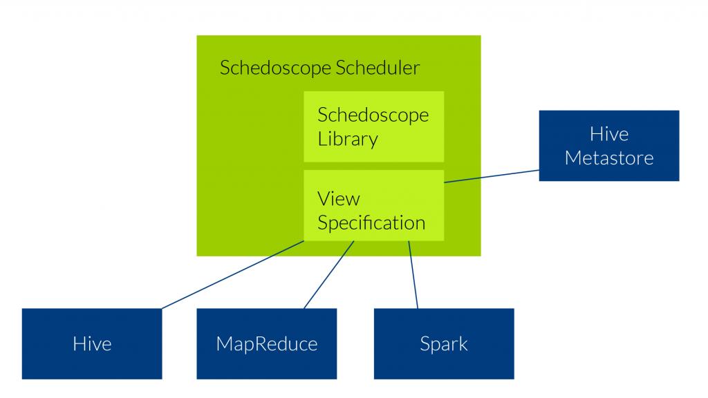 Schedoscope Scheduler