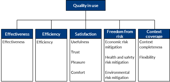ISO Standard 25010 Quality in Use