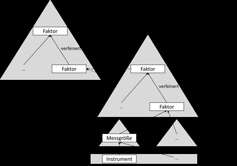 Die QUAMOCO-Modellstruktur