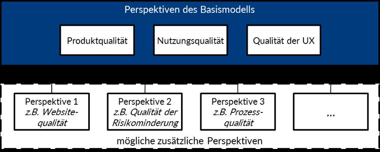 Modularisiertes neues Modell für digitale Qualität