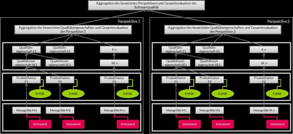 Neues Framework für digitale Qualität