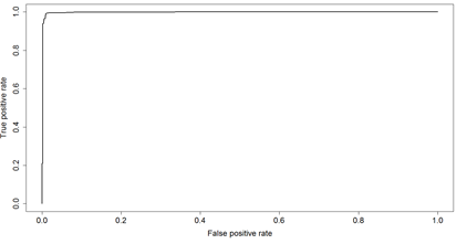 ROC diagram for the offline model predictions after initial training.