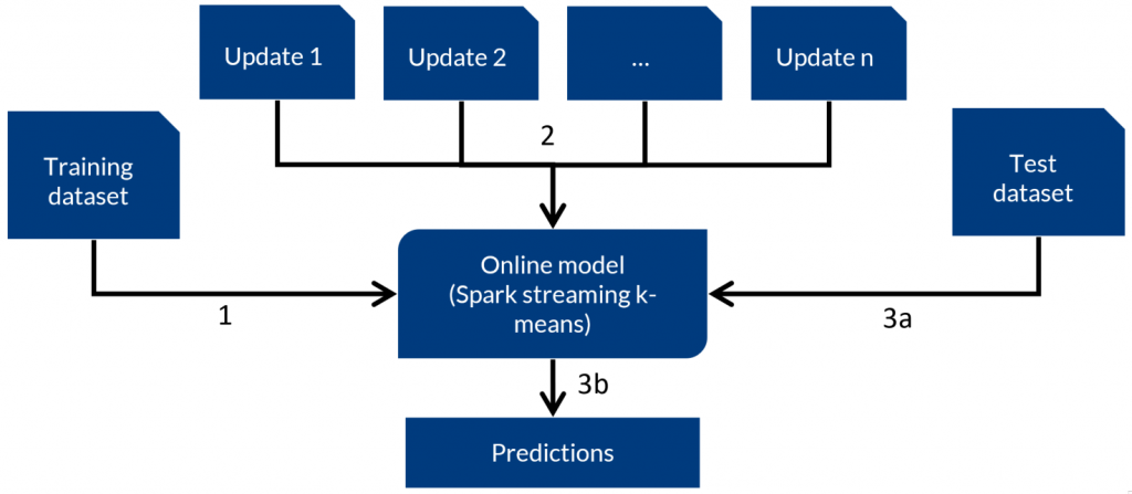 Network anomaly detection: Experiment set-up
