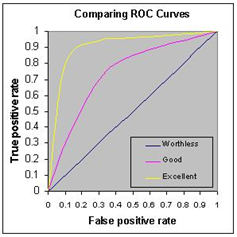 Network anomaly detection: Example ROC curves