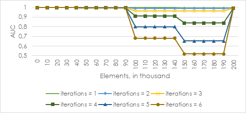 AUC trend for an offline model with different number of iterations and random initialization