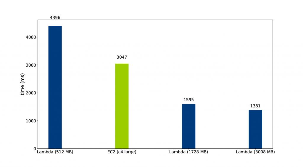 Average execution time: EC2 vs. AWS Lambda