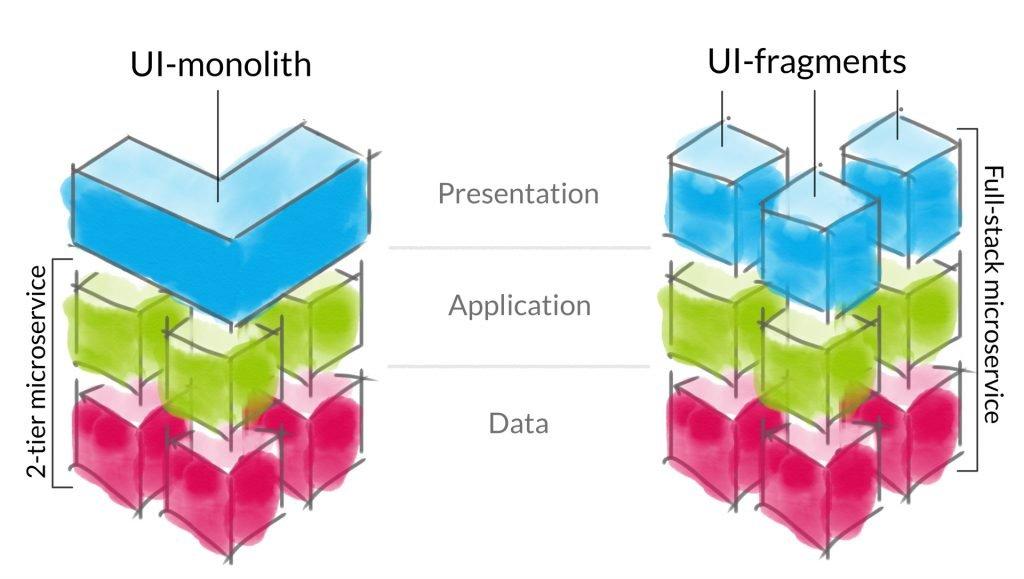 Figure 2: UI-monolith vs. UI-fragments