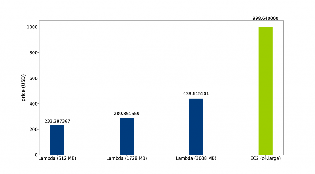 Price per year: AWS Lambda vs. EC2