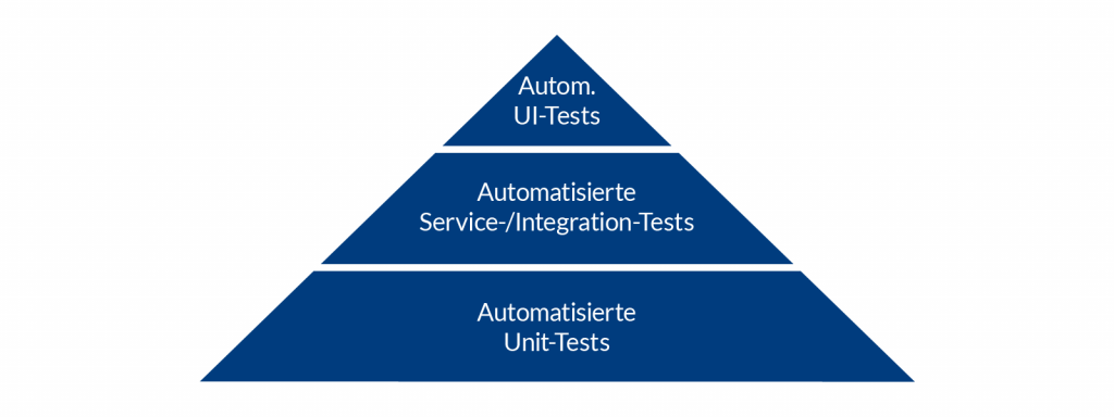Abbildung: Test–Automation–Pyramide nach Mike Cohn