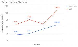 Comparison Performance WebAssembly and JavaScript in Chrome