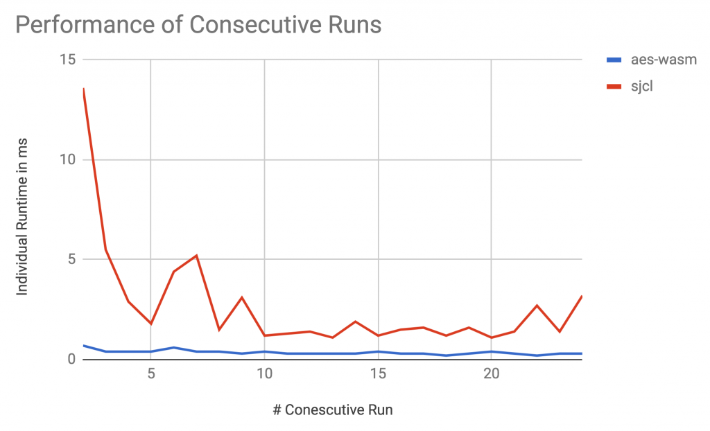 Comparison Performance WebAssembly and JavaScript on Consecutive Runs