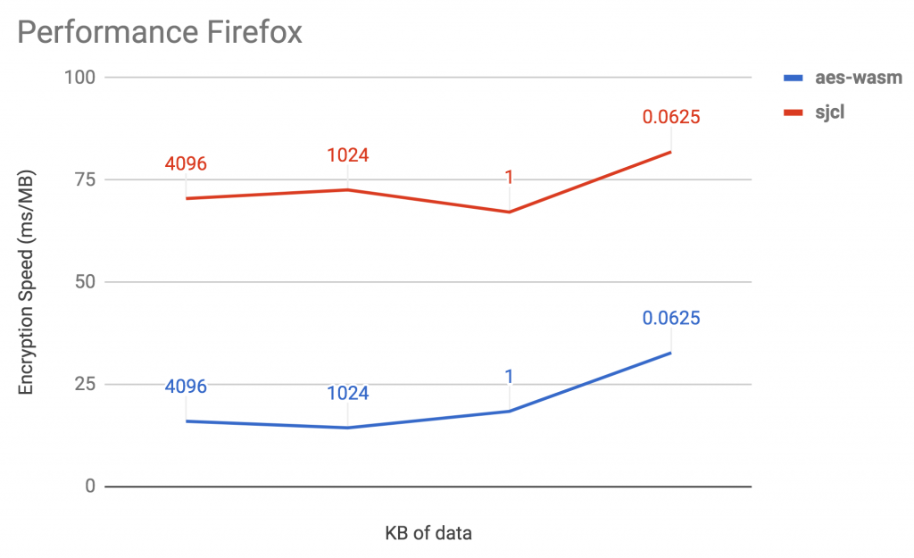 Comparison Performance WebAssembly and JavaScript in Firefox