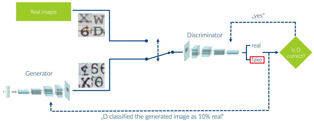Architecture of a Generative Adversarial Network