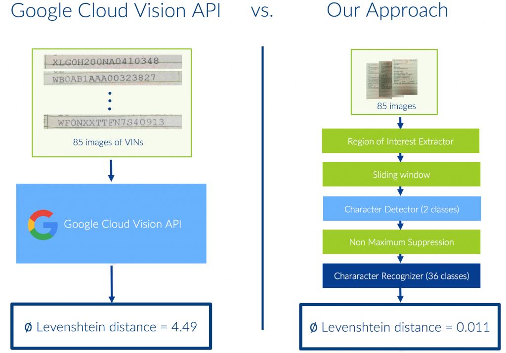Comparing steps vs Google Cloud Vision